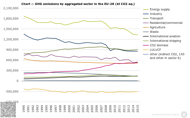 Chart — GHG emissions by aggregated sector in the EU-28 (kt CO2 eq.)