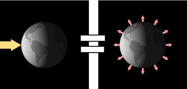 Balanco energetico da Terra.png