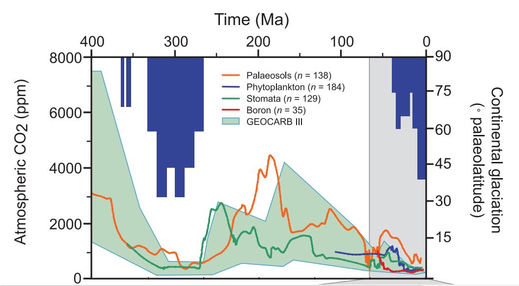Temperatura e CO2 na era Mesozoica