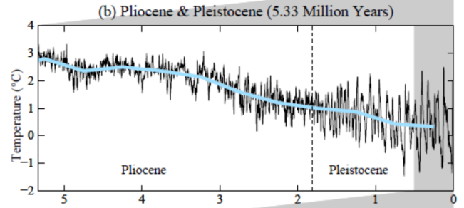 Temperatura ultimos 5 milhoes de anos