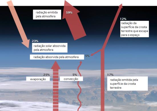 Transporte de energia da base para o topo da atmosfera.png