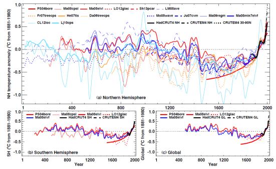 Variacoes ultimos 2000 mil anos.png