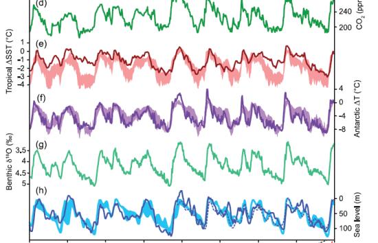 Variacoes ultimos 800 mil anos.png