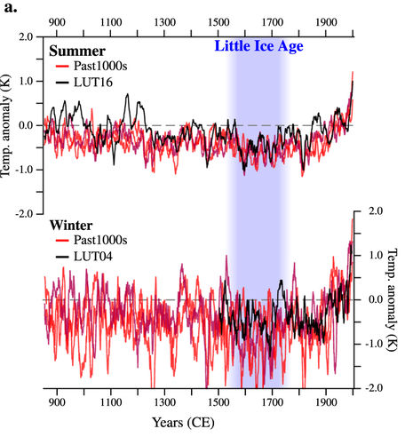 Temperatura media da pequena era do gelo.png