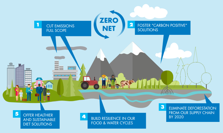 Acoes da Danone para o Clima.png